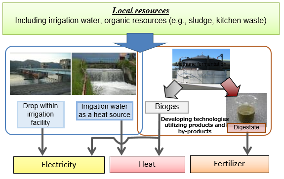 Nire Renewable Energy And Resources Unit