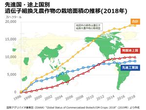 世界の遺伝子組換え農作物栽培面積の推移