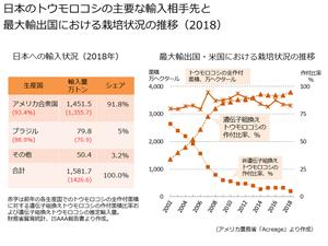 トウモロコシの輸入と国内の利用状況