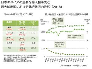ダイズの輸入と国内の利用状況