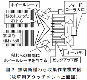 無切断稲わら収集作業模式図 その他 研究課題名:循環型社会の形成に寄与する農業機械・装置等の開発
