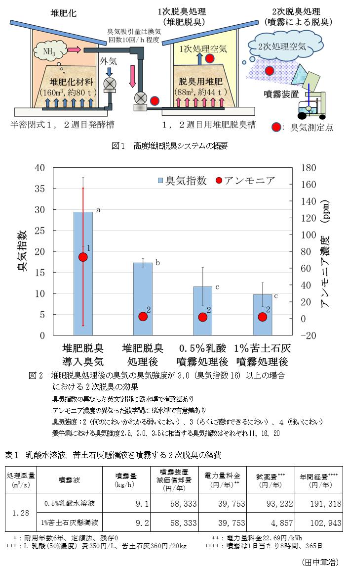 堆肥化処理から発生する臭気を臭気指数16以下に低減する高度堆肥脱臭 ...