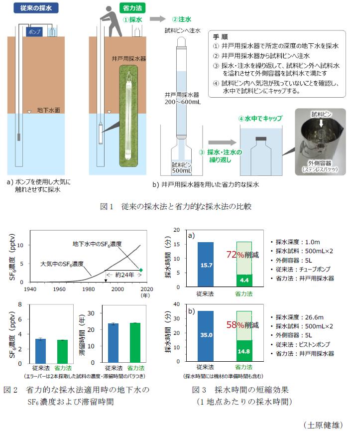 省力的な採水法による六フッ化硫黄を指標とした地下水の年代測定