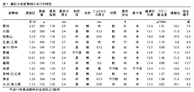 表1 カンキツ口之津32号の各試験地における特性