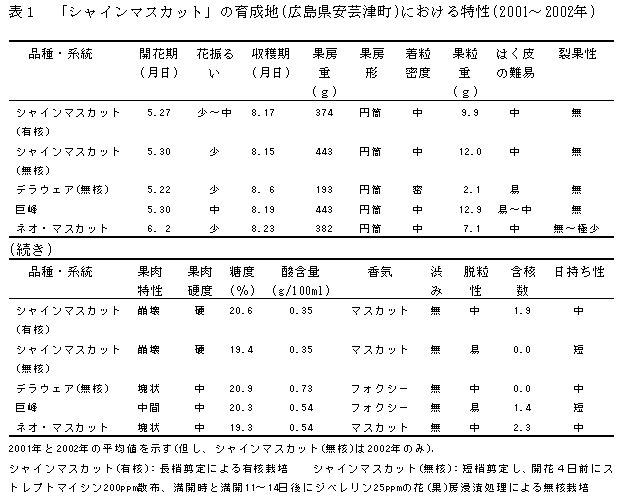 表1 「安芸津23号」の育成地(広島県安芸津町)における特性
