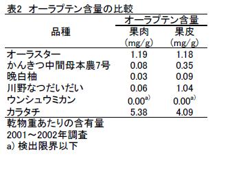 オーラプテン含量の比較