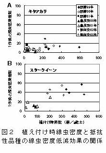 ジャガイモシストセンチュウ対策のための抵抗性品種の利用指針
