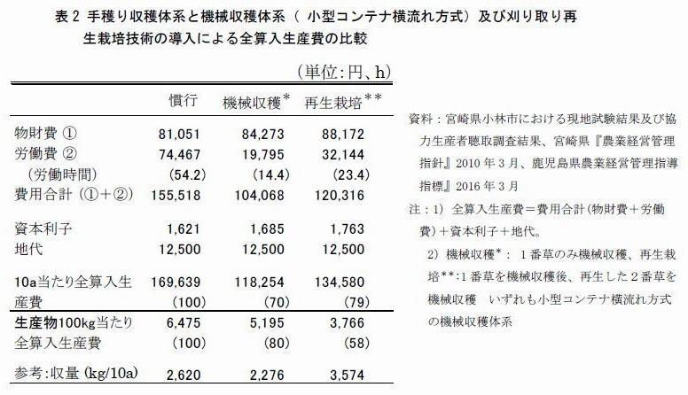 表2 手穫り収穫体系と機械収穫体系( 小型コンテナ横流れ方式)及び刈り取り再生栽培技術の導入による全算入生産費の比較