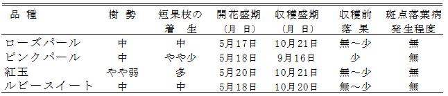 表1「ローズパール」の樹体の特性(農研機構果樹研究所リンゴ研究拠点2010~2012年)