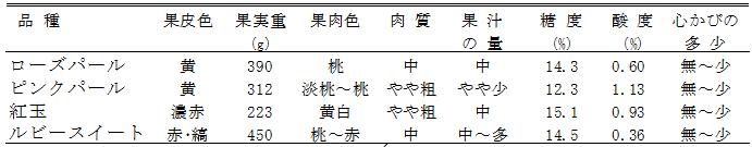 表2「ローズパール」の果実特性(農研機構果樹研究所リンゴ研究拠点 2010~2012年)