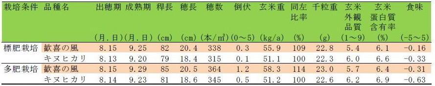 表1「歓喜の風」の栽培特性