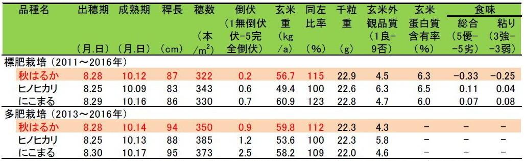 表3 「秋はるか」の栽培特性