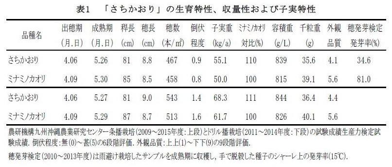 表1 「さちかおり」の生育特性、収量性および子実特性