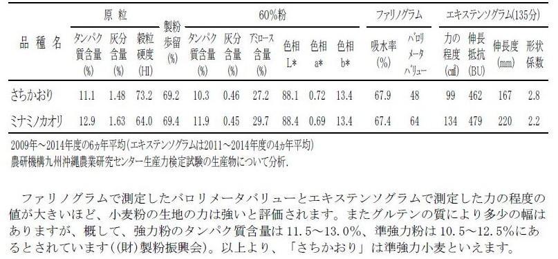 表2 「さちかおり」の製粉性および小麦粉の品質