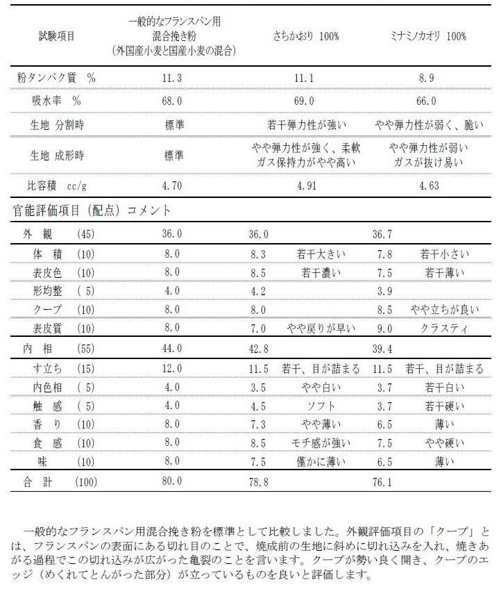 表3 一般社団法人日本パン技術研究所によるフランスパン焼成試験(2012年農研機構九州沖縄農業研究センター産材料)