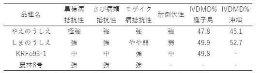 表1 「やえのうしえ」の主な特性