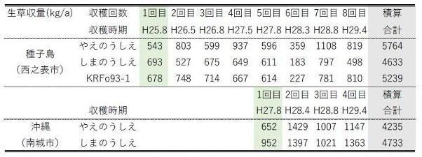 表2「やえのうしえ」多回株出し栽培による収量の他品種との比較(種子島及び沖縄)
