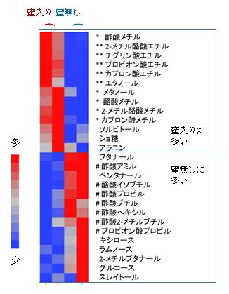 図3 「ふじ」の蜜入りの有無と代表的な香気成分の濃度の特徴