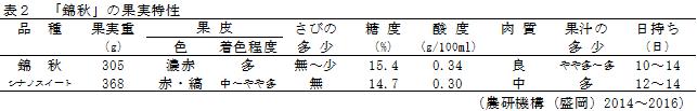表2「錦秋の果実特性」
