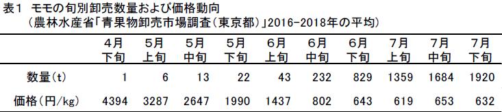 表1 モモの旬別卸売数量および価格動向 (農林水産省「青果物卸売市場調査(東京都)」2016-2018年の平均)。4月下旬、5月上旬、5月中旬、5月下旬、6月上旬、6月中旬、6月下旬、7月上旬、7月中旬、7月下旬の順で数量(t)は1、6、13、22、43、232、829、1359、1684、1920。価格(円/kg)は4394、3287、2647、1990、1437、802、643、619、653、632。