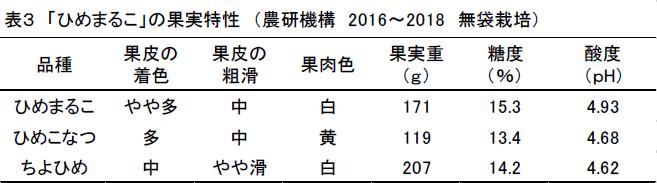 表3 「ひめまるこ」の果実特性 (農研機構 2016~2018 無袋栽培)。品種、果皮の着色、果皮の粗滑、果肉色、果実重(g)、糖度(%)、酸度(pH)の順でひめまるこ、やや多、中、白、171、15.3、4.93。ひめこなつ、多、中、黄、119、13.4、4.68。ちよひめ、中、やや滑、白、207、14.2、4.62。