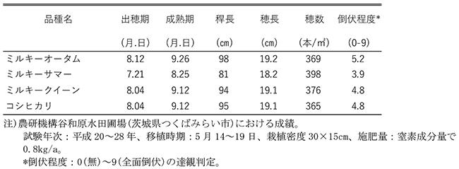 表1「ミルキーオータム」及び「ミルキーサマー」の生育特性(平成20~28年)