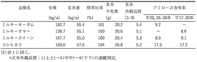 表2 「ミルキーオータム」及び「ミルキーサマー」の収量及び品質特性(平成20~28年)