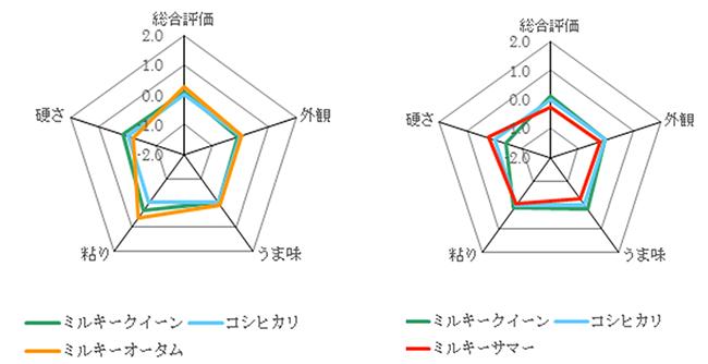 図1「ミルキーオータム」及び「ミルキーサマー」の食味官能試験成績